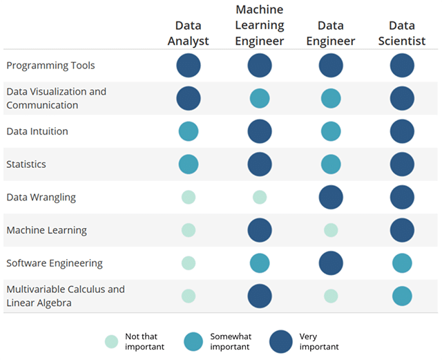 Data Science Skills - Udacity - Matrix