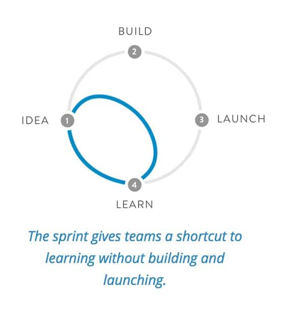 Introducing googles design sprint process in product design new design sprint from google ventures ccuart Gallery