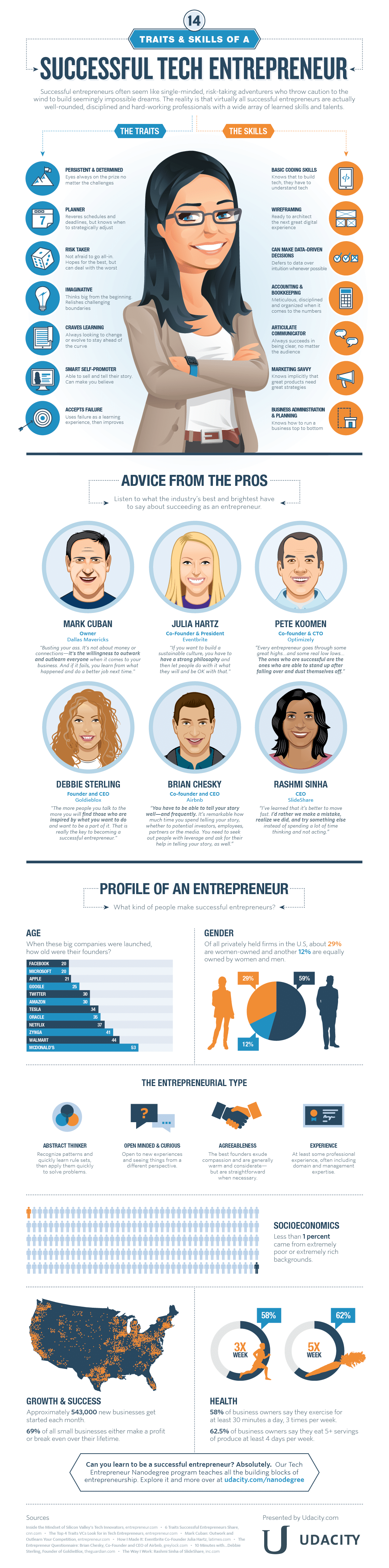 traits skills of a tech entrepreneur infographic udacity traits skills tech entrepreneur infographic udacity