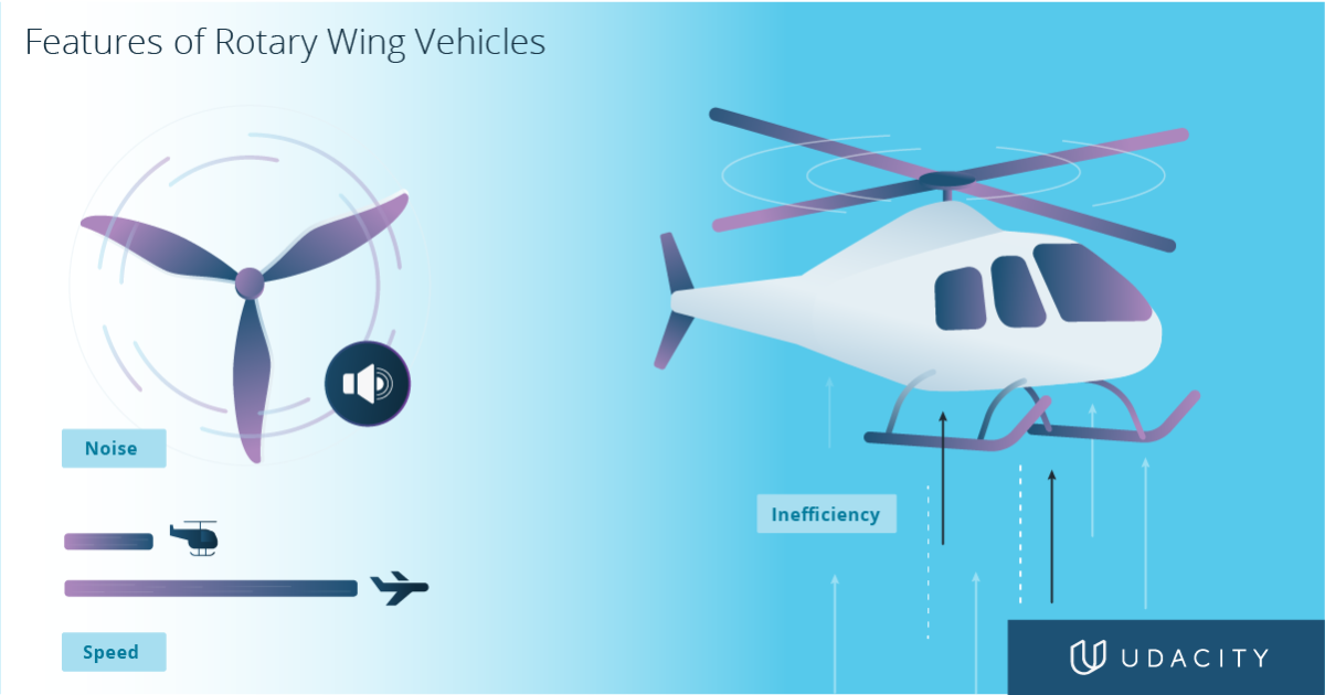 rotary wing vehicle features illustration diagram