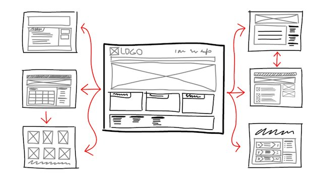 UX design flowchart